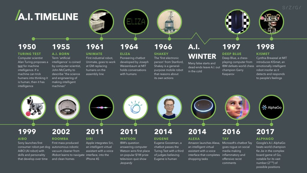 Timeline of Artificial Intelligence
