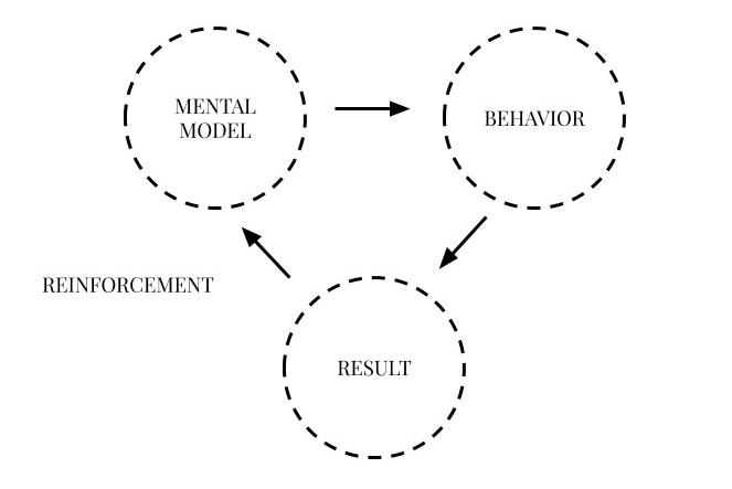 Mental Model Example