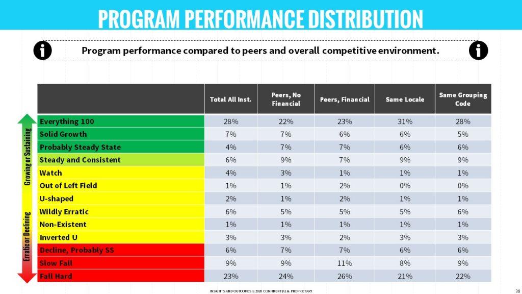 Program Performance Distribution
